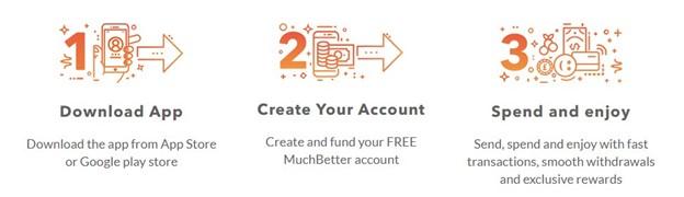 Muchbetter create account